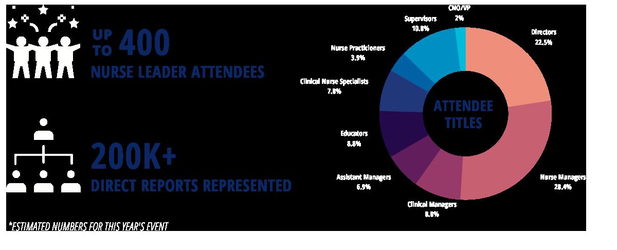 25th Anniversary Nurse Leadership Forum Sponsorship Metrics