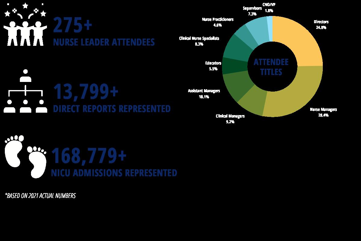 NICU Leadership Forum Sponsor Metrics